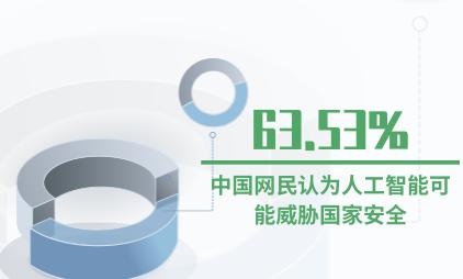 人工智能行业数据分析:63.53%中国网民认为人工智能可能威胁国家安全