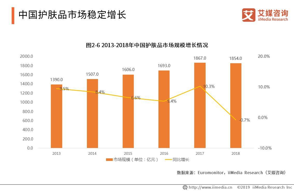 2018年中国护肤品市场规模达1854.0亿元