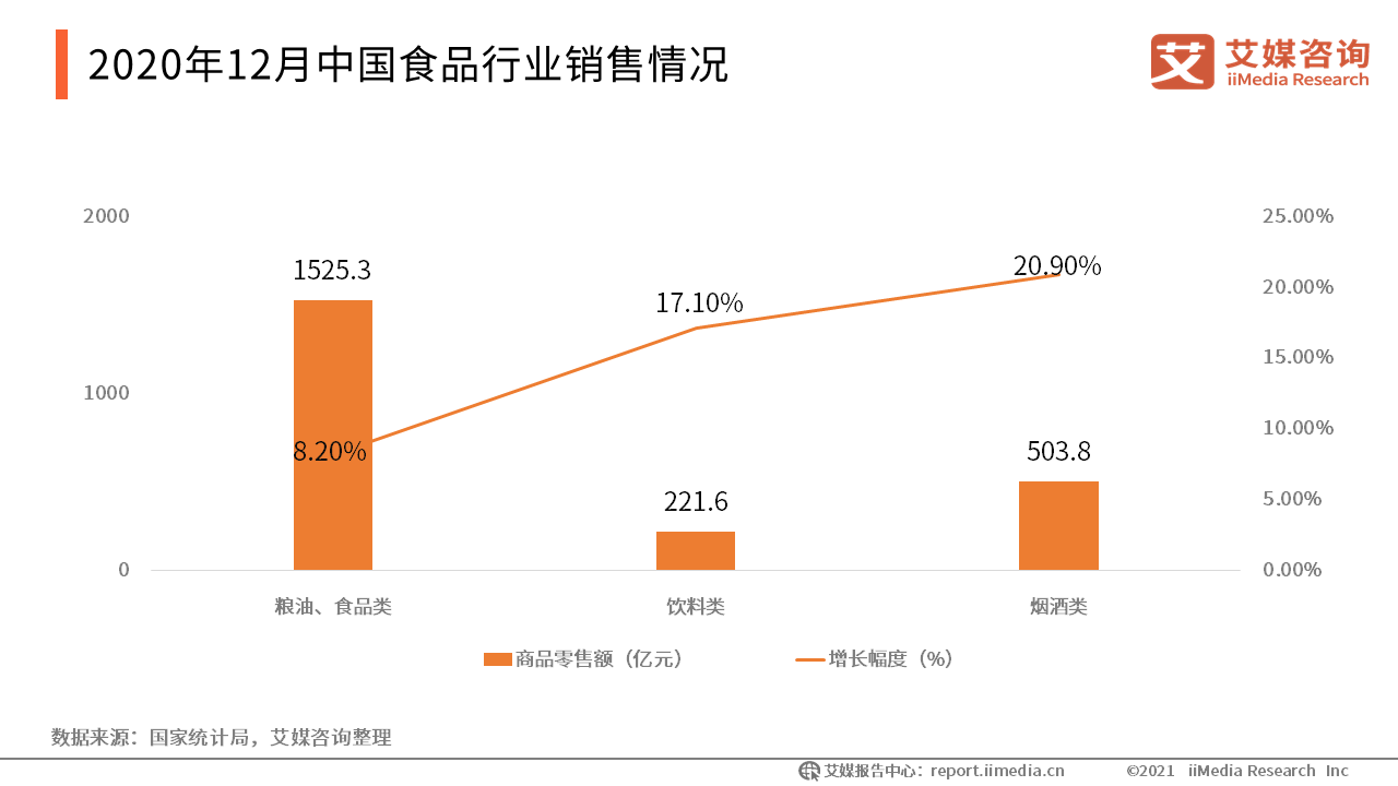 2020年12月中国食品行业销售情况