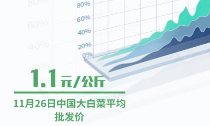 蔬菜行业数据分析:2019年11月26日中国大白菜平均批发价为1.1元/公斤