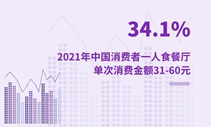 一人食经济数据分析:2021年中国34.1%消费者一人食餐厅单次消费金额为31-60元