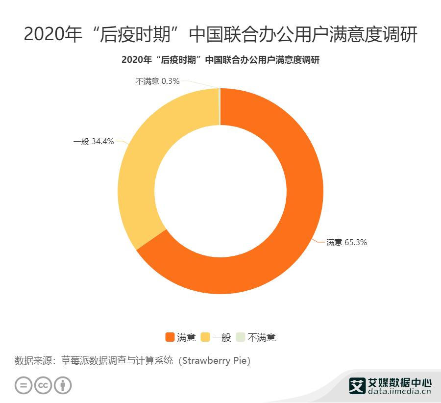 """""""后疫时期""""65.3%受访联合办公用户对于平台服务基本满意"""