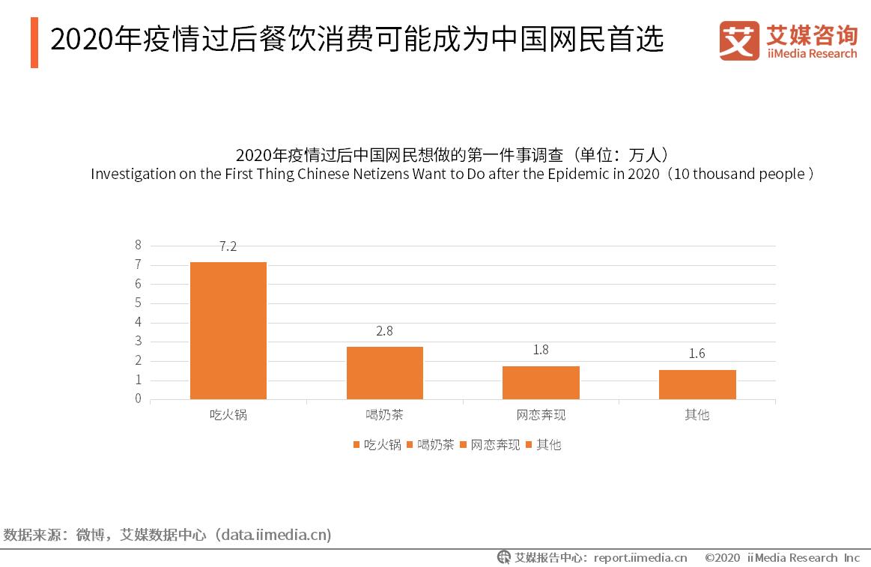 2020年疫情过后餐饮消费可能成为中国网民首选