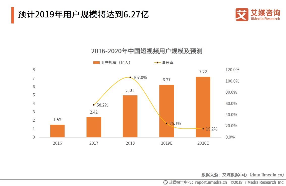 中国短视频行业数据分析:预计2019年用户规模将达到6.27亿