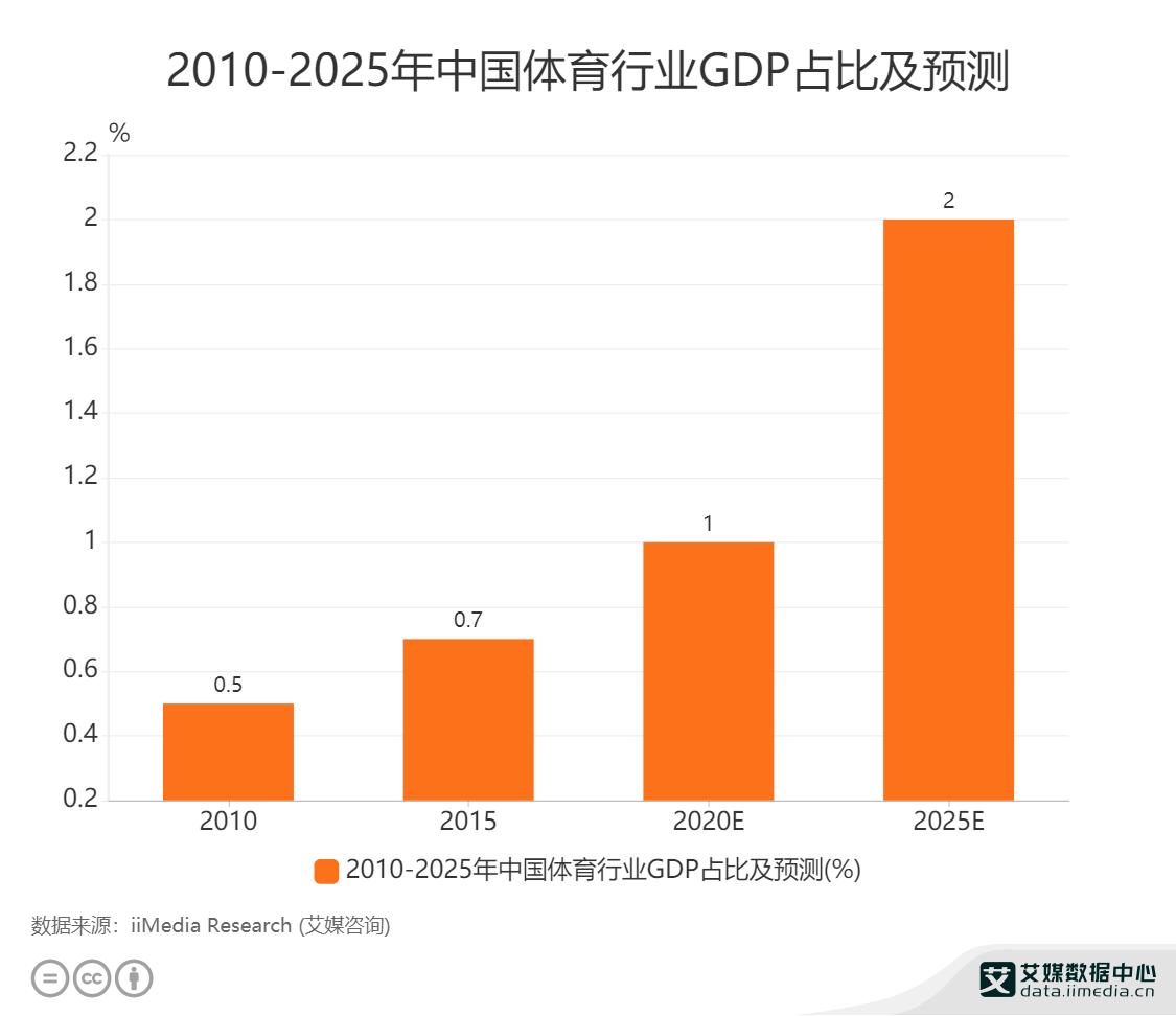 2010-2025年中国体育行业GDP占比及预测