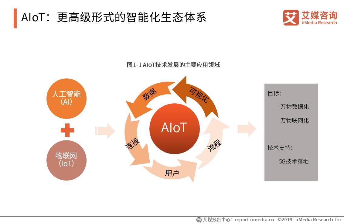 AIoT智能化生态体系