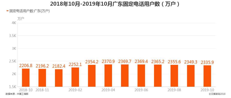 2018年10月-2019年10月广东固定电话用户数