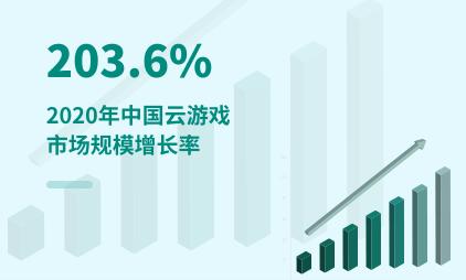 云游戏行业数据分析:2020年中国云游戏市场规模增长率为203.6%