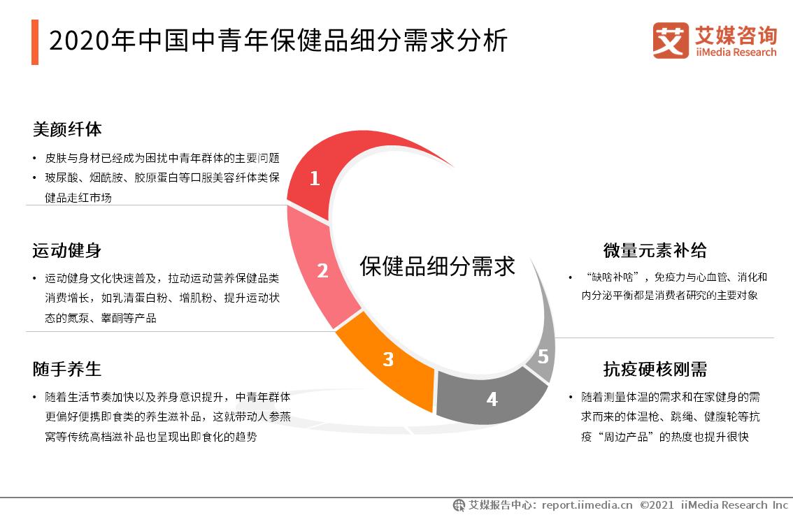 2020年中国中青年保健品细分需求分析