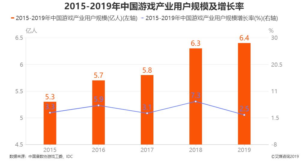 2015-2019年中国游戏产业用户规模