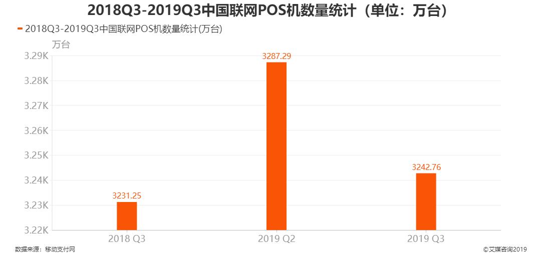 2018Q3-2019Q3中国联网POS机数量统计