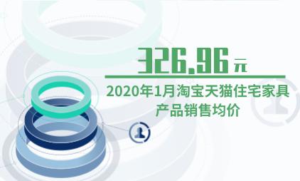 家居行业数据分析:2020年1月淘宝天猫住宅家具产品销售均价为326.96元