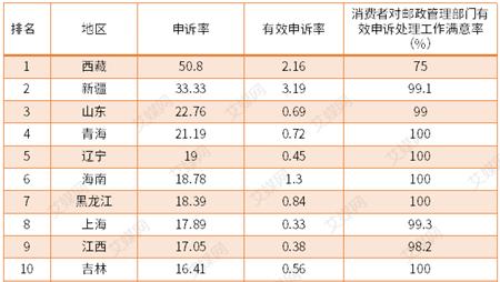 行业情报|7月各地快递服务申诉率排行:河南、广东等15地低于全国平均