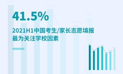 高考数据分析:2021H1中国41.5%考生/家长志愿填报最为关注学校因素