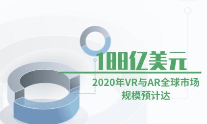 VR行业数据分析:2020年VR与AR全球市场规模预计达到188亿美元