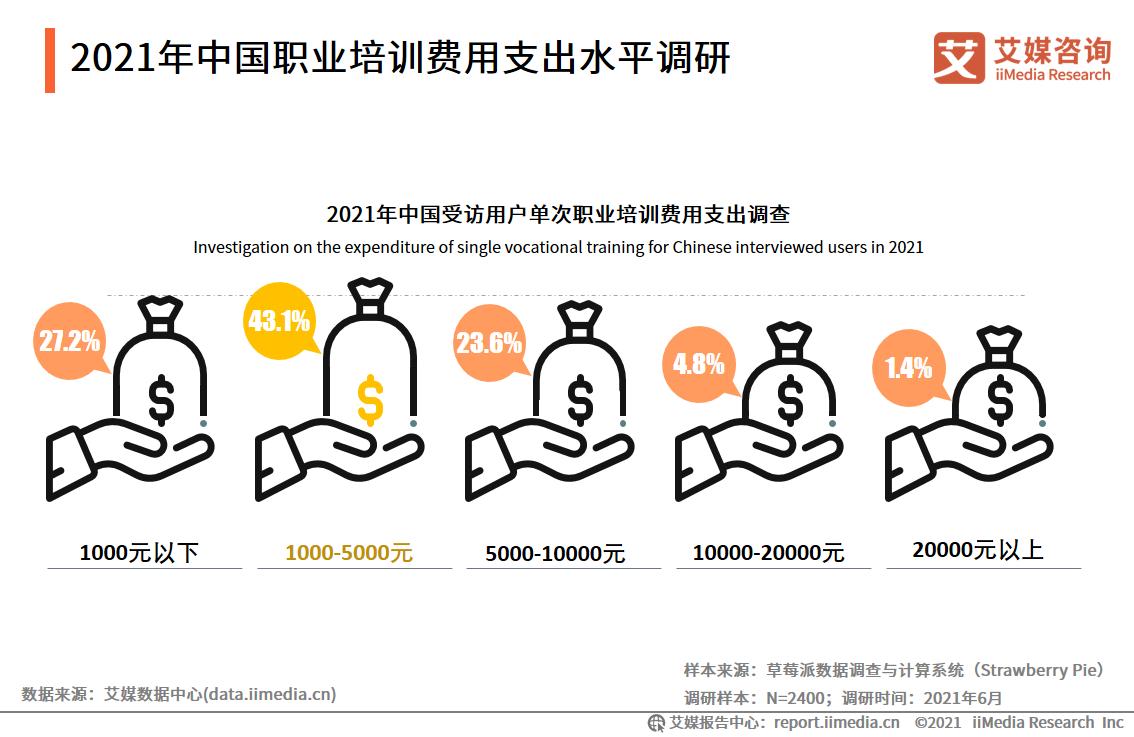 2021年中国职业培训费用支出水平调研