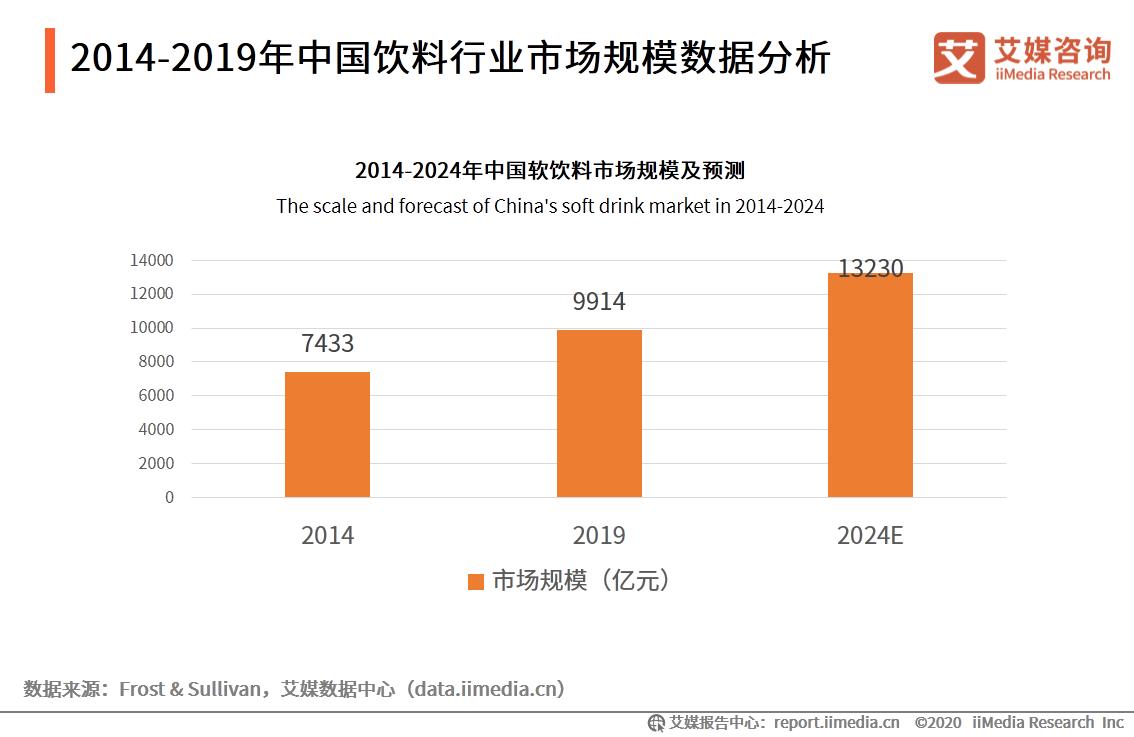 2014-2024年中国饮料行业市场规模数据分析