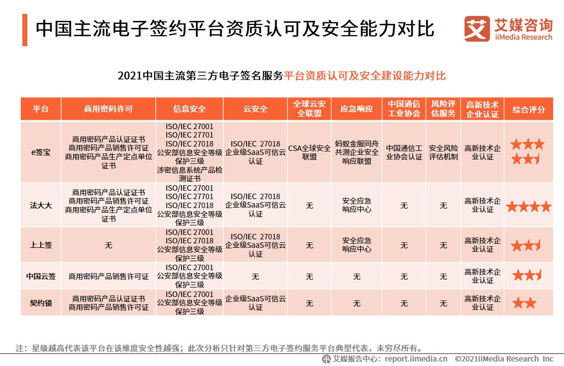 中国主流电子签约平台资质认可及安全能力对比