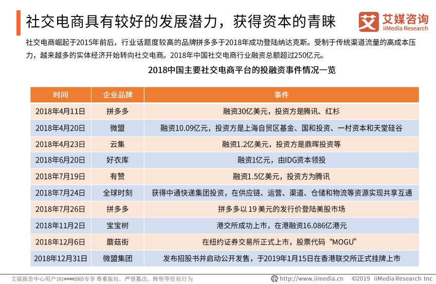2018年中国社交电商行业融资总额超过250亿元