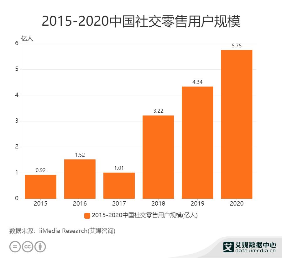 2015-2020年中国社交零售用户规模