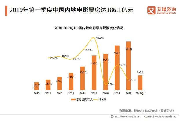 2019中国在线电影购票市场发展现状及趋势分析