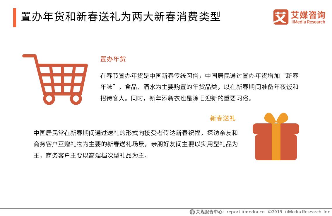置办年货和新春送礼为两大新春消费类型