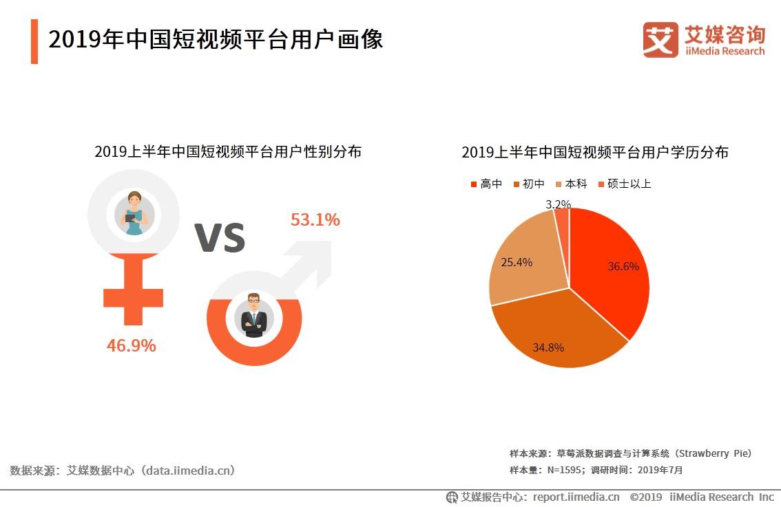 2019年中国短视频平台用户画像