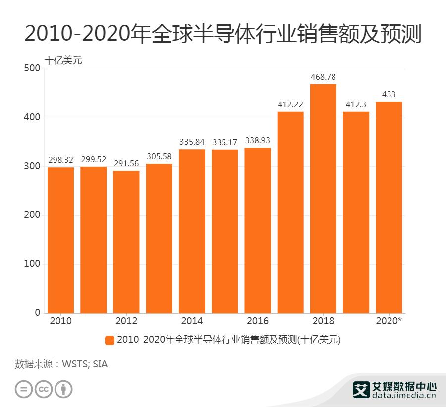 2010-2020年全球半导体行业销售额及预测