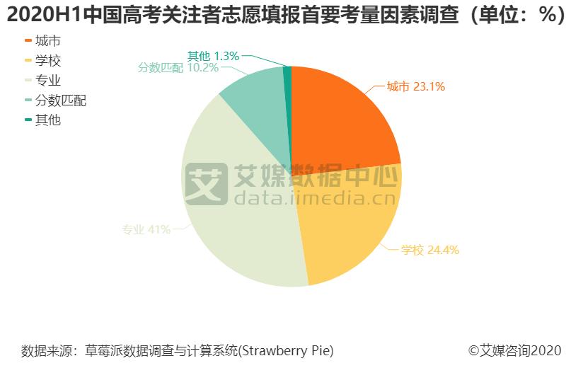 2020H1中国高考关注者志愿填报首要考量因素调查(单位:%)