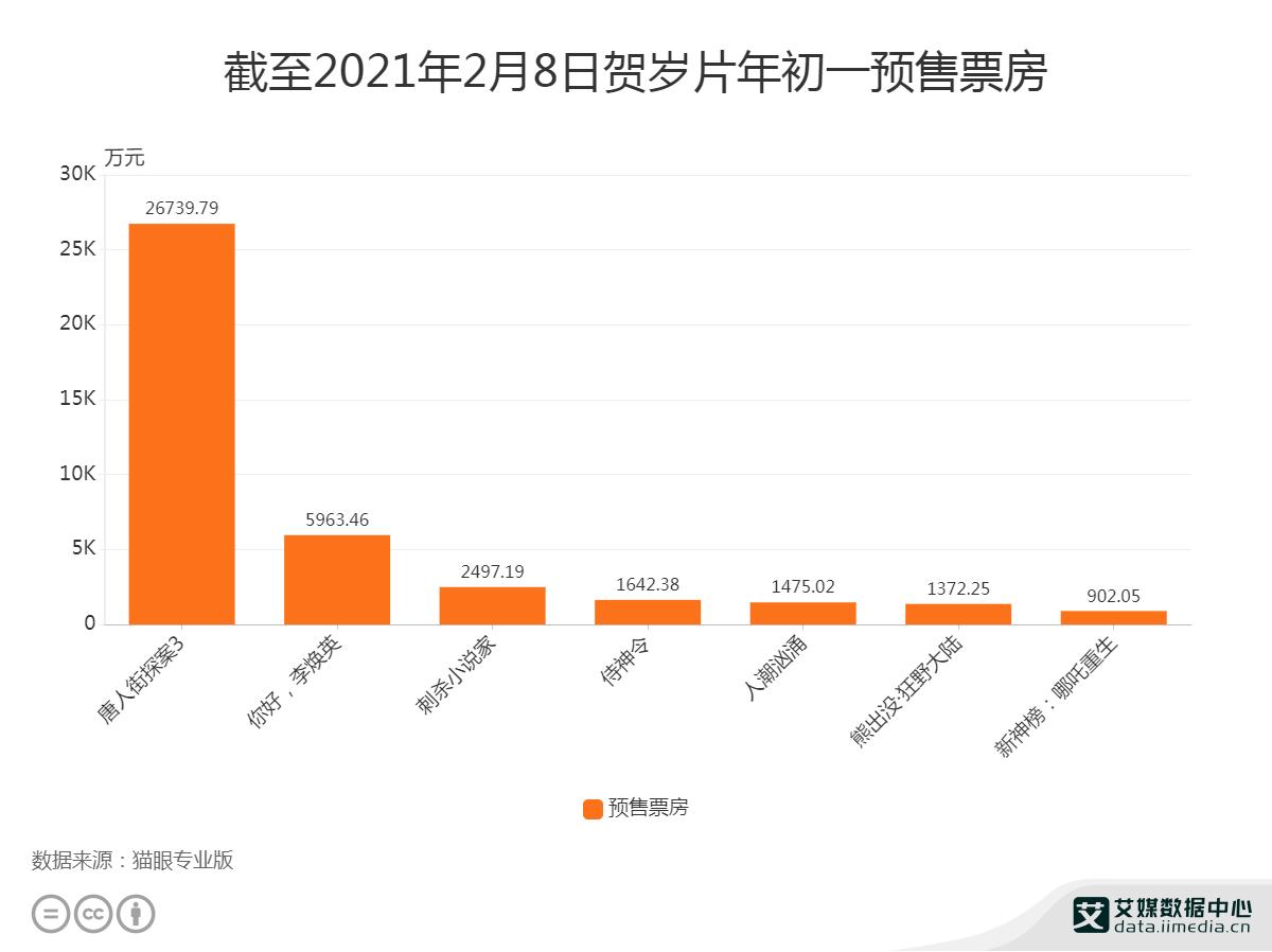 截至2021年2月8日《唐探3》年初一预售票房为26739.79万元