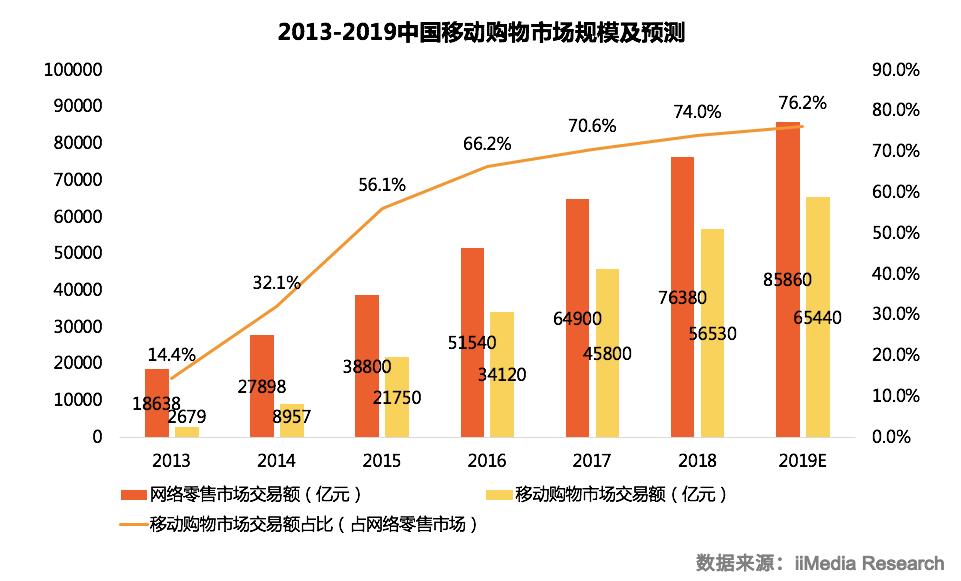 中国微信小程序电商应用专题研究及发展前景预判