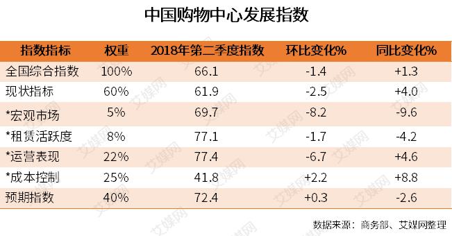 行业情报|2018Q2中国购物中心发展指数分析:发展指数同比上升1.3,高出枯荣线16.1