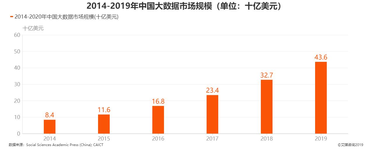 2014-2019年中国大数据市场规模