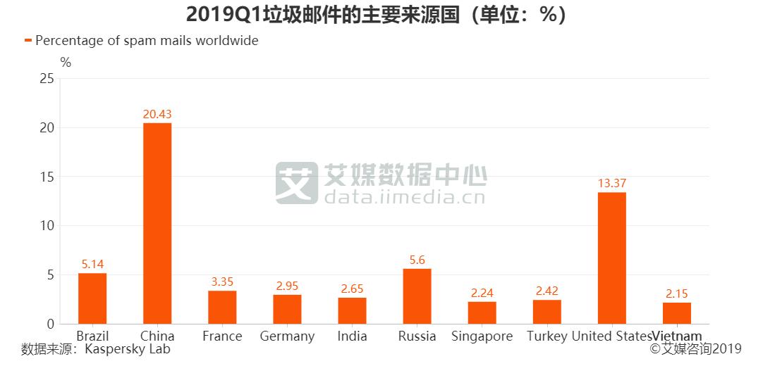 2019Q1垃圾邮件的主要来源国(单位:%)