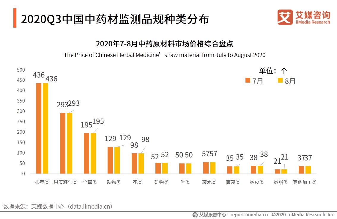 2020Q3中国中药材监测品规种类分布