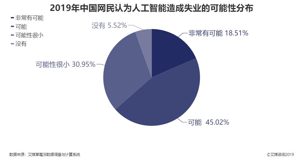 2019年中国网民认为人工智能造成失业的可能性分布