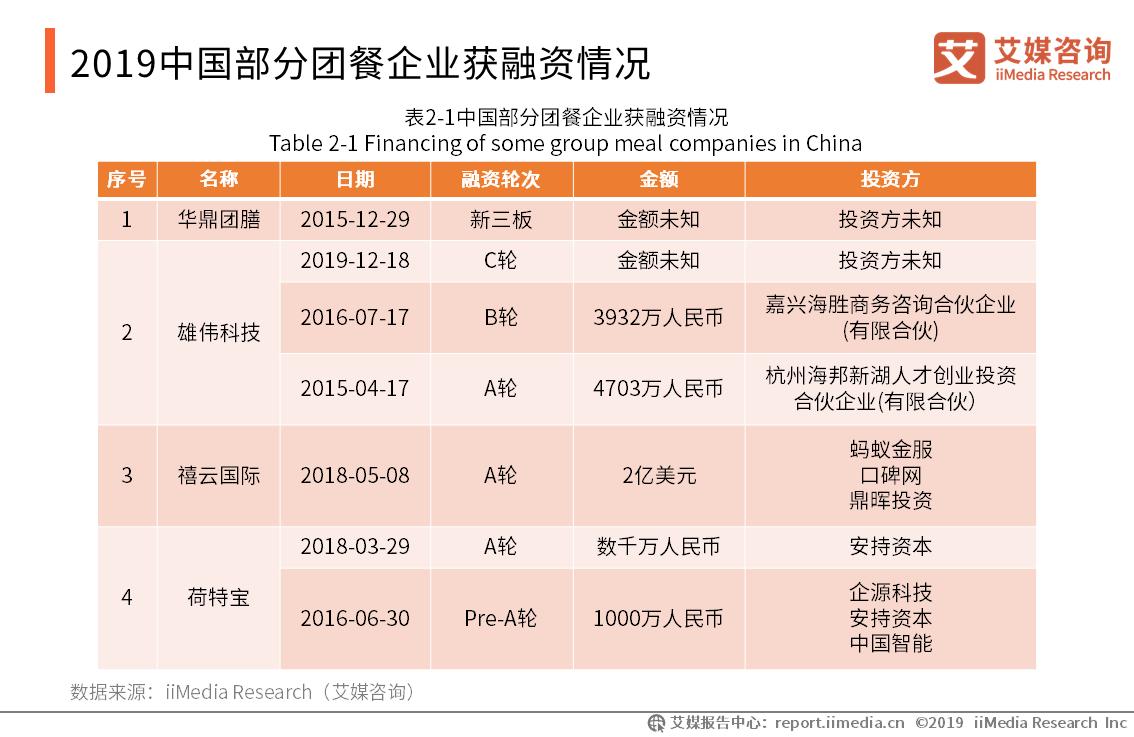 2019中国部分团餐企业获融资情况