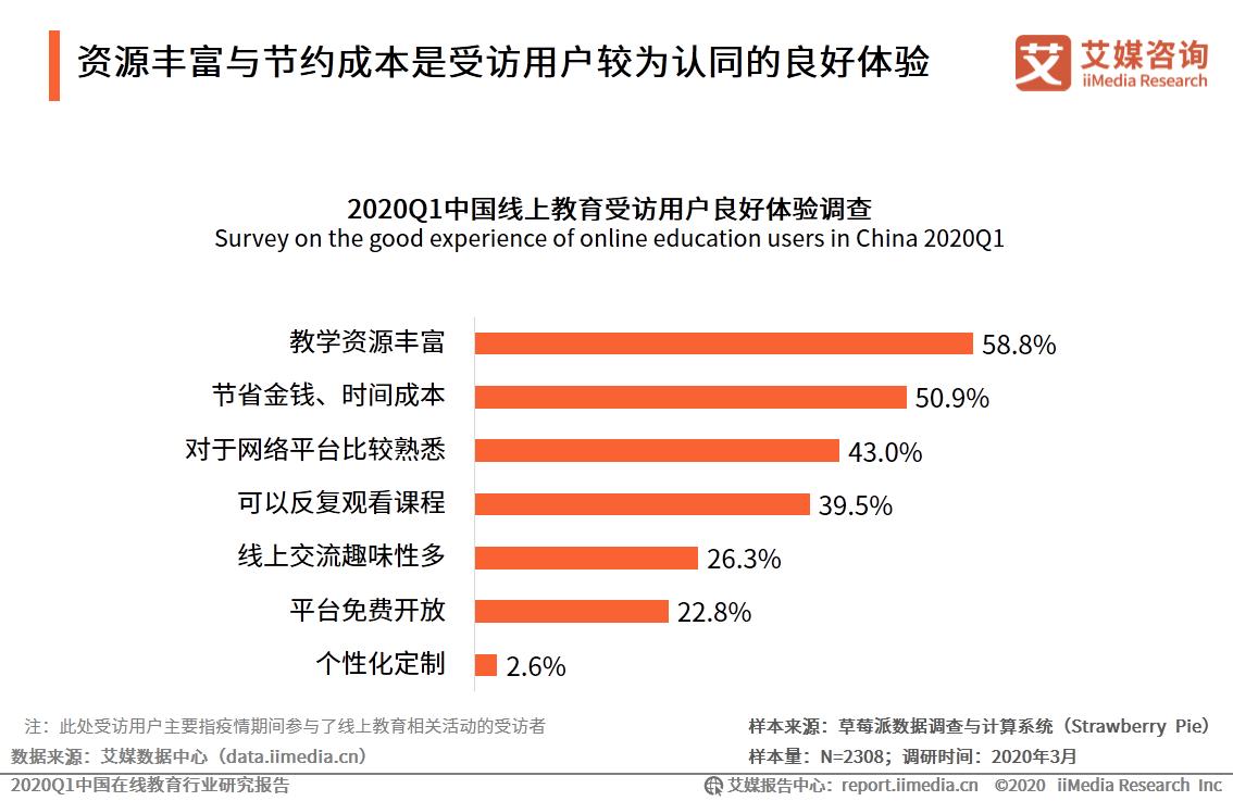 2020Q1中国线上教育受访用户良好体验调查