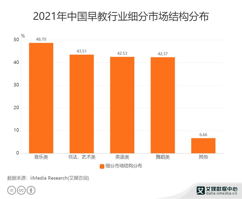 2021年中国早教行业细分市场结构分布