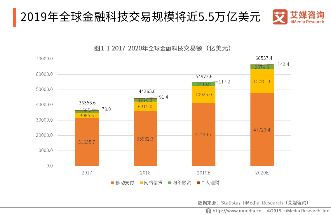 网贷平台规模持续缩减,2019年中国P2P网贷发展趋势分析