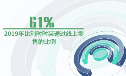 电商行业数据分析:2019年比利时61%时装通过线上零售