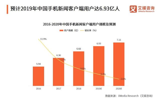 手机新闻客户端市场报告:2019用户规模将达6.93亿,下沉市场觉醒加剧行业竞争