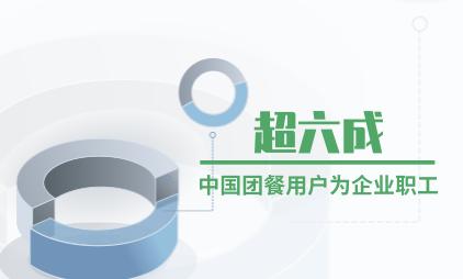 餐饮行业数据分析:超六成中国团餐用户为企业职工