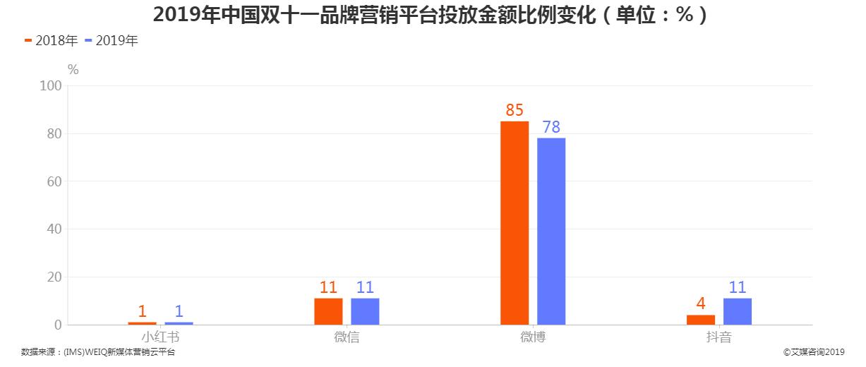 2019年中国双十一品牌营销平台投放金额比例变化