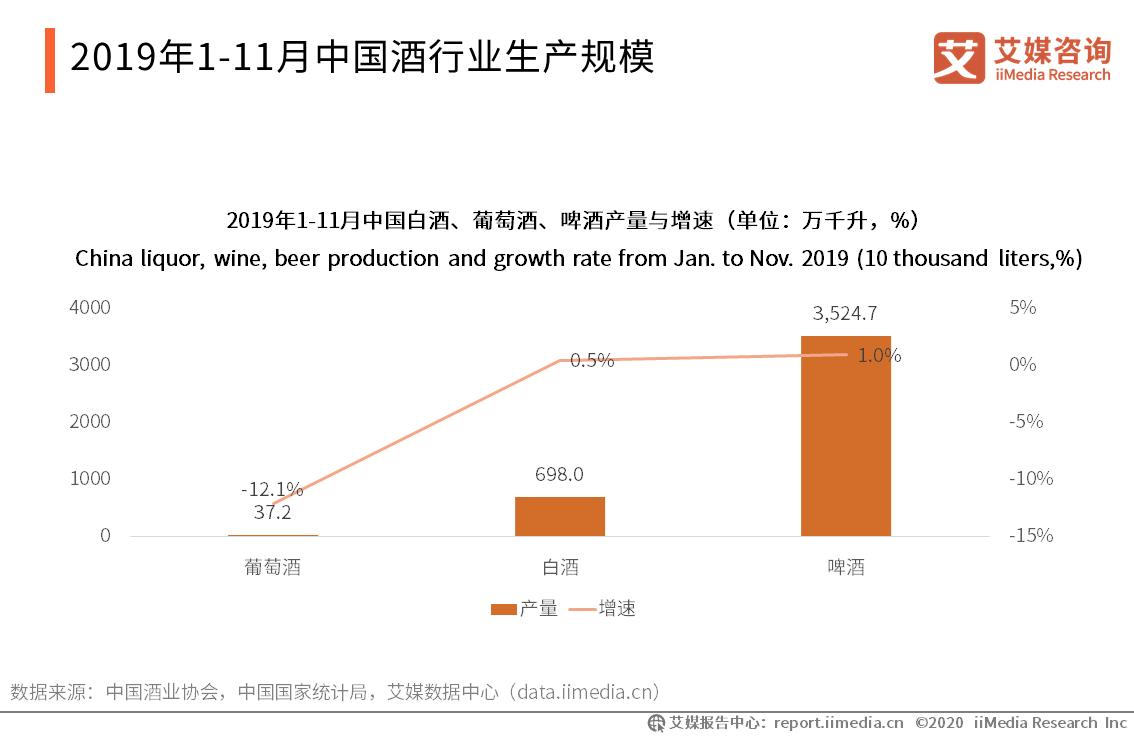 2019年1-11月中国白酒、葡萄酒、啤酒产量与增速