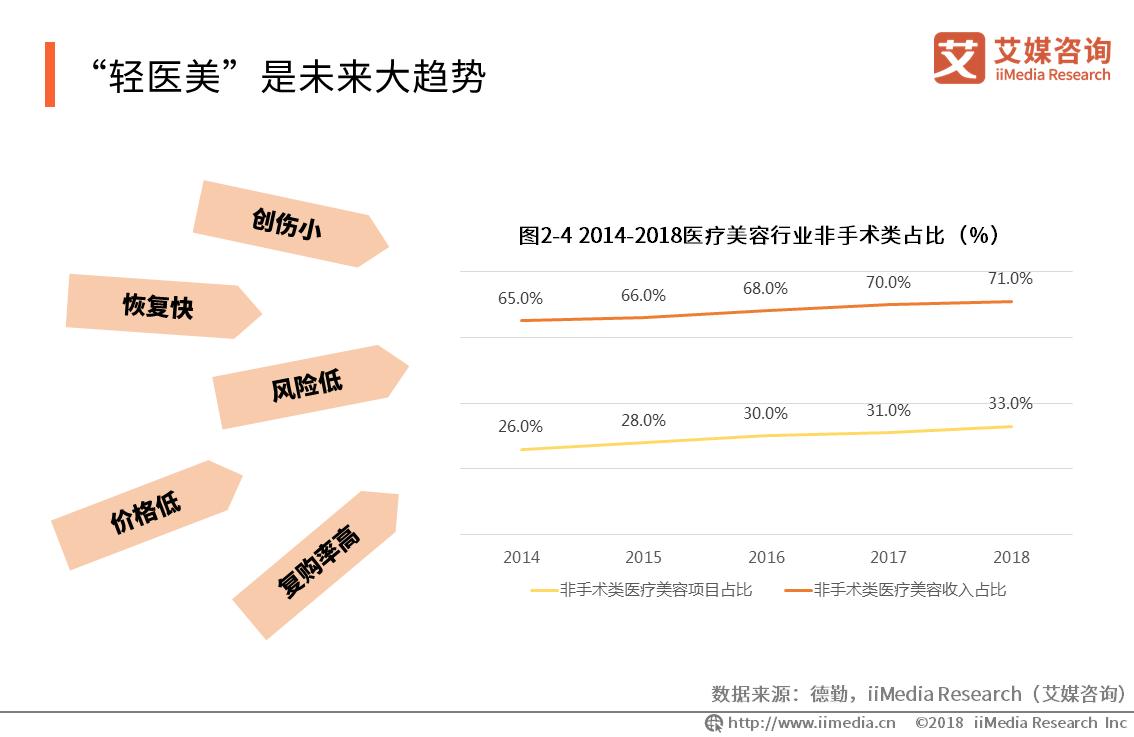 In Beauty因美完成数百万元种子轮融资,2019中国医疗美容行业发展趋势分析