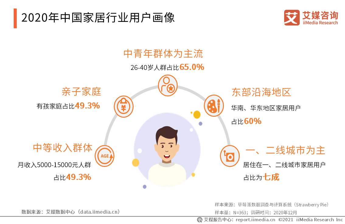 2020年中国家居行业用户画像