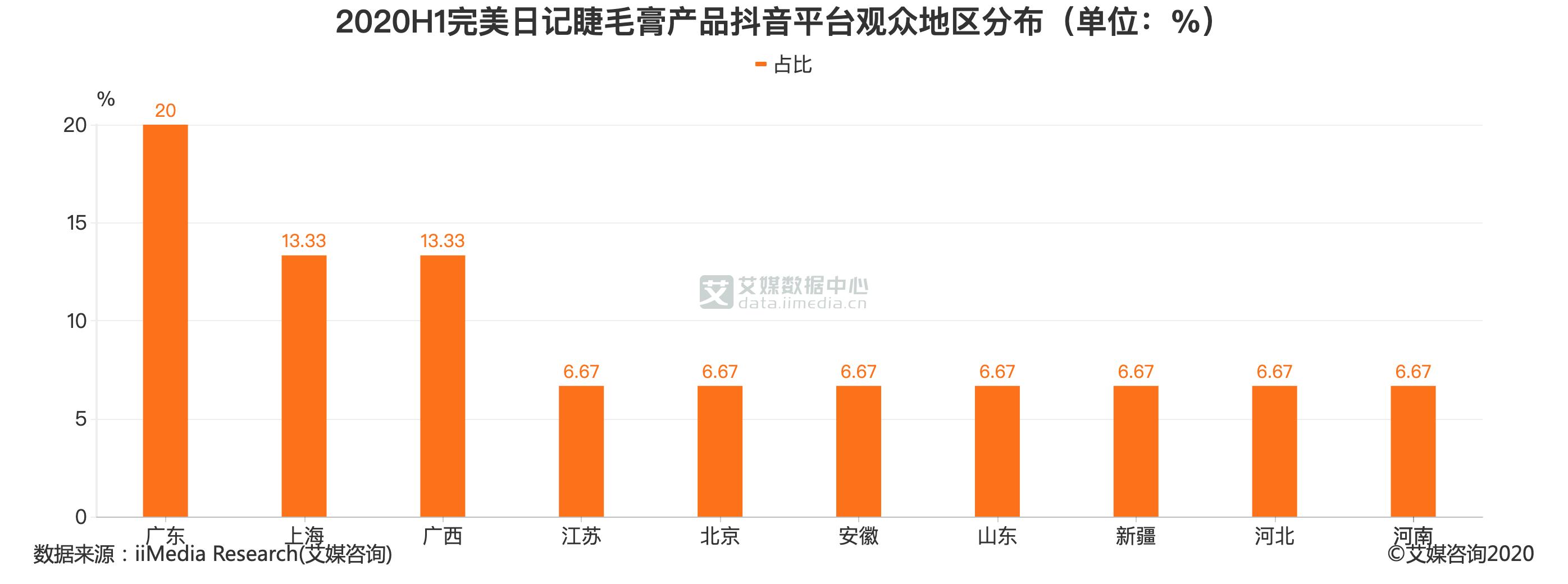 2020H1完美日记睫毛膏产品抖音平台观众地区分布(单位:%)