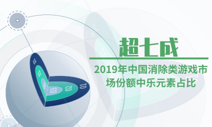 游戏行业数据分析:2019年中国消除类游戏市场份额中乐元素占比超七成