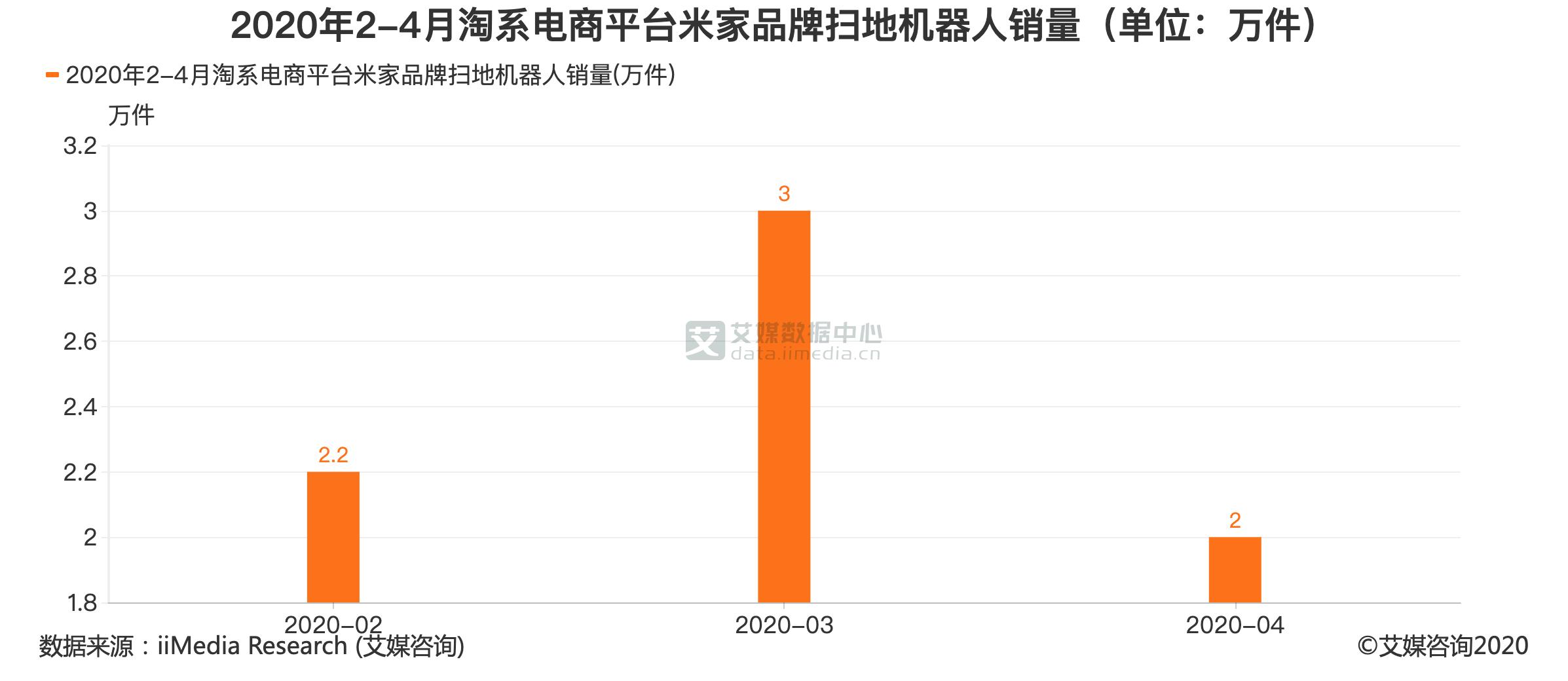 2020年2-4月淘系电商平台米家品牌扫地机器人销量(单位:万件)
